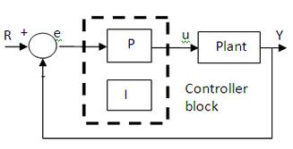 Proportional integral pi control figure 1 proportiona integral pi controller block diagram ccuart Gallery