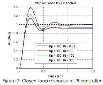 Proportional- Integral (PI) Control
