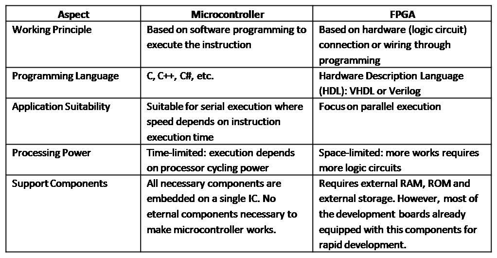 Microcontroller versus FPGA